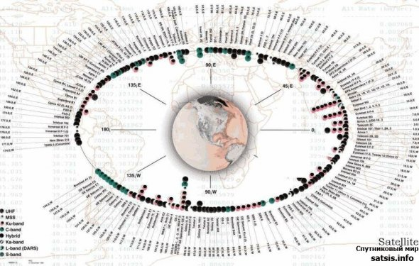 Схема расположения спутников