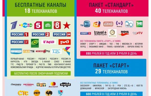 Телекарта ТВ. ТЕЛЕКАРТА-SD ТВ